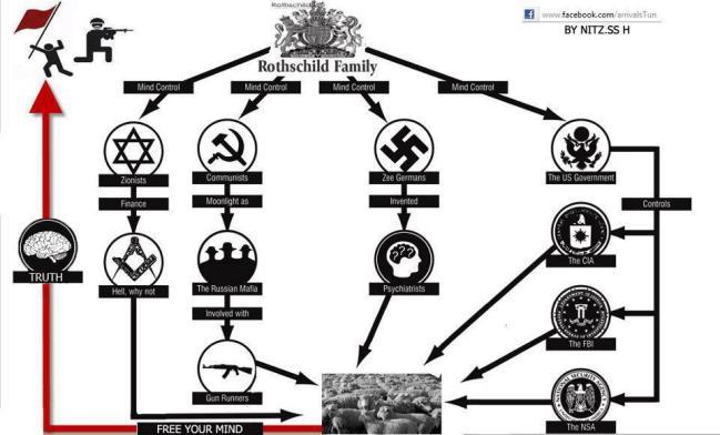 Imagini pentru NAZISTII MASONII POZE